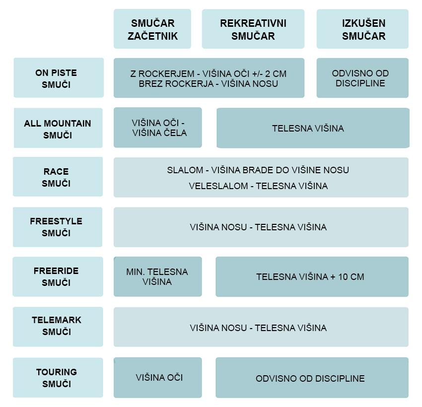 Dolžina smuči - tabela
