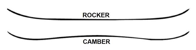 Rocker in Camber oblika smuči